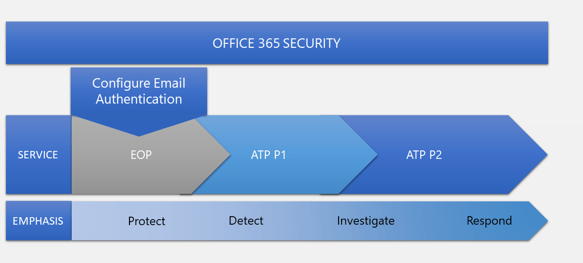 What is Microsoft Defender?