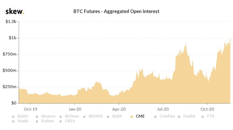 când va tranzacționa cme bitcoin poți tranzacționa cripto pe tradingview