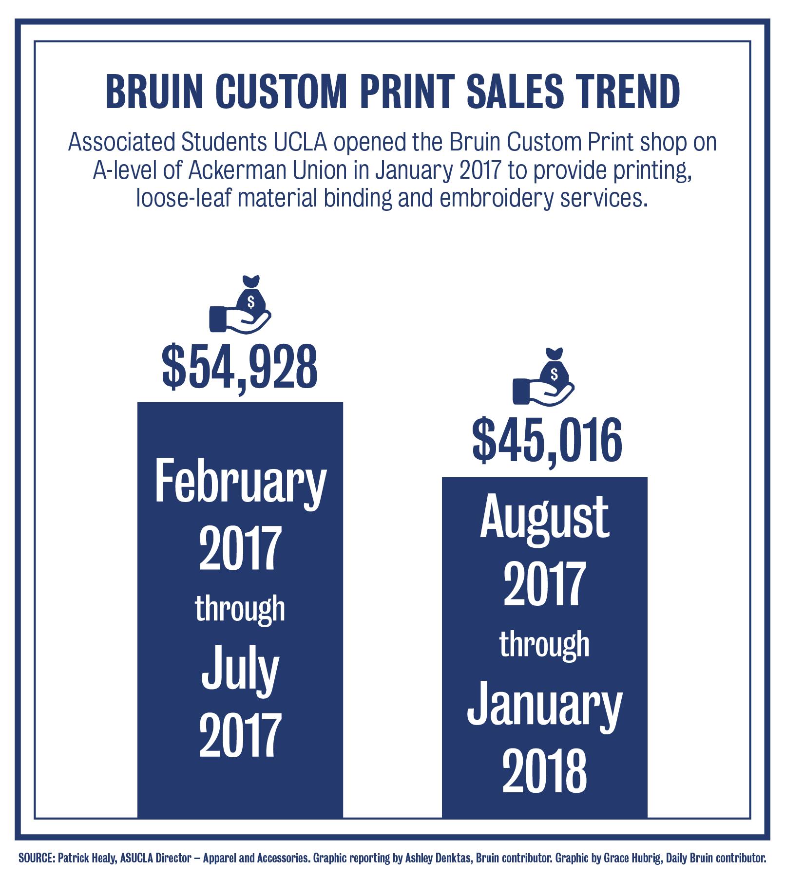 bruin custom print sees increase in
