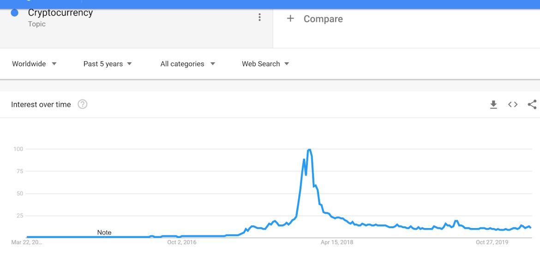Bitcoin'in Tarihi Çöküşü Sonrası Google Aramaları Patlama Yaptı 7