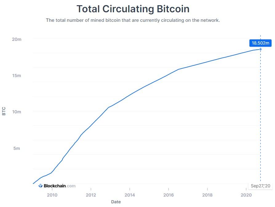 A mineração de Bitcoin chegou em 88% do total de 21 Milhões