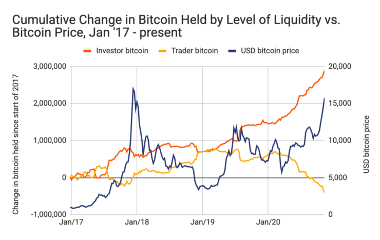 Bitcoin liquidity and price over time.
