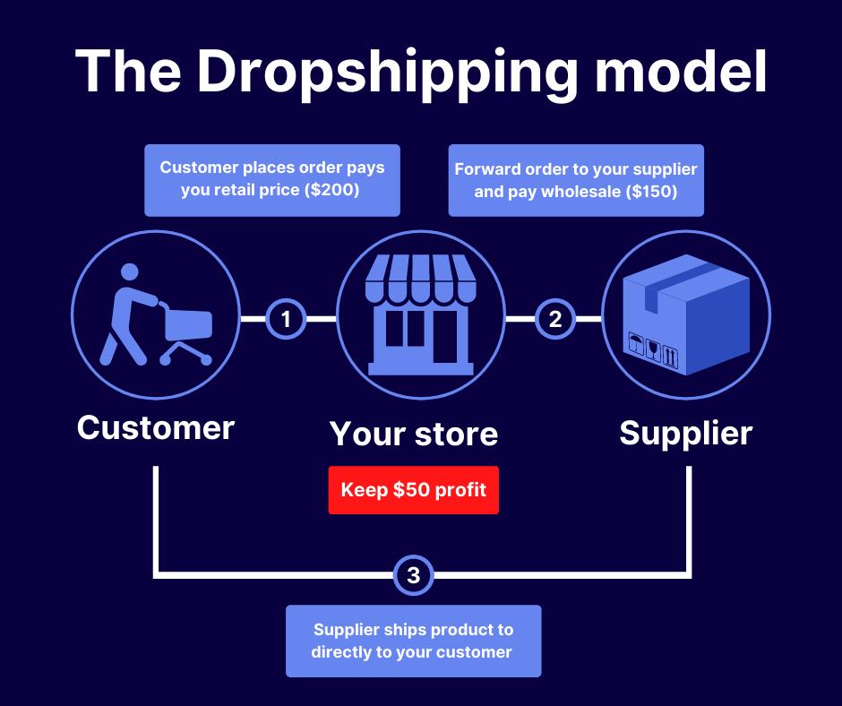 drop shipping model