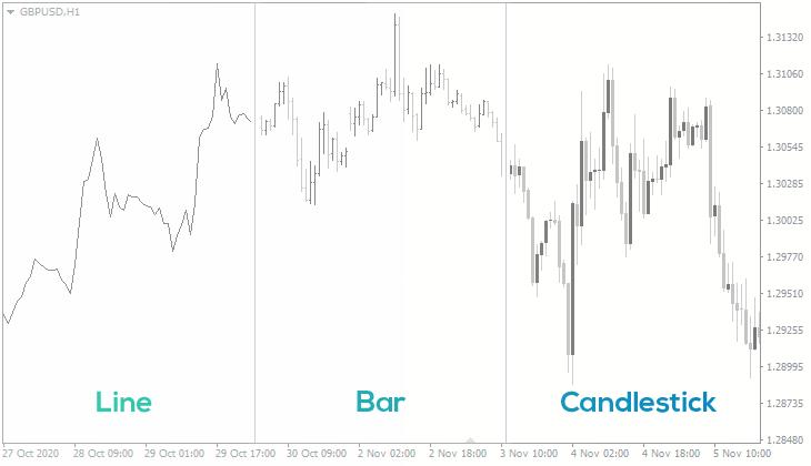 Line vs Bar vs Candlestick charts