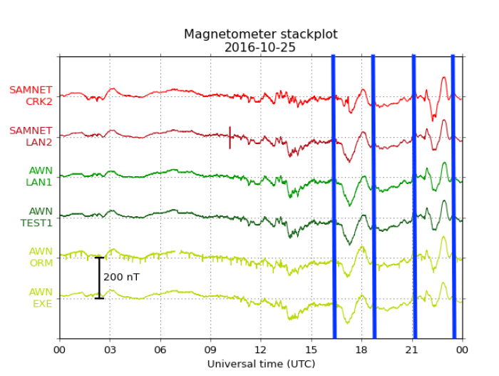AuroraWatch UK magnetometer data from our
