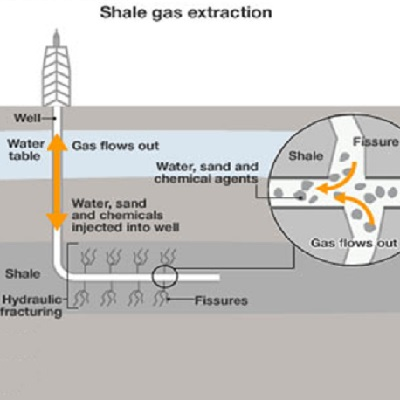 Characterizing behaviour of gases in shale reservoirs 400 x 400 px