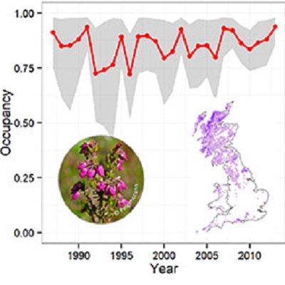 Detecting and understanding the impact of environmental change on plants across multiple spatial, temporal and biodiversity scales 400 x 400 px