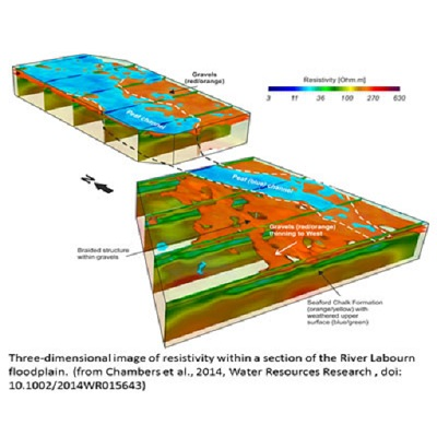 Revealing hydrological and biogeochemical heterogeneity at the groundwater-surface water interface using geophysics 400 x 400 px