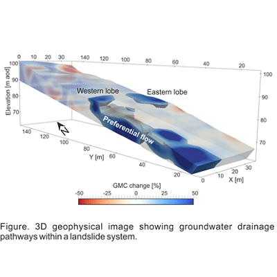 Coupled hydrogeophysical and geomechanical modelling of slope stability for improved early warning of landslides impacting natural and engineered infrastructure slopes