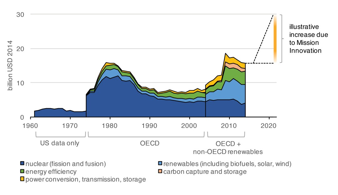 Government investment in energy R&D 1960 to 2014, with possible increases under Mission Innovation
