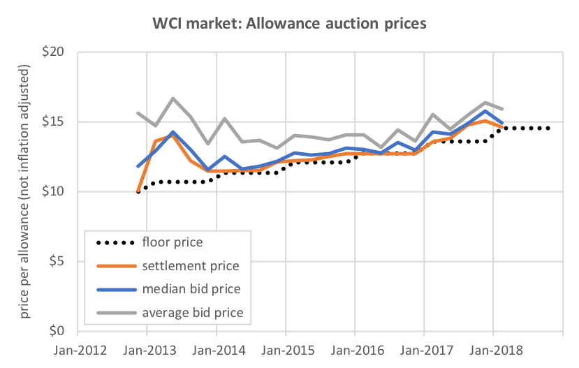 The q1 2018 wci auction prices fall while oversupply grows near zero in the weeks leading up to the q1 2018 auction in february secondary market prices dropped toward the floor price not shown in graph below tyukafo