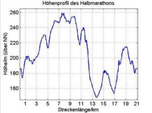 höhenprofil_eschweiler_hm