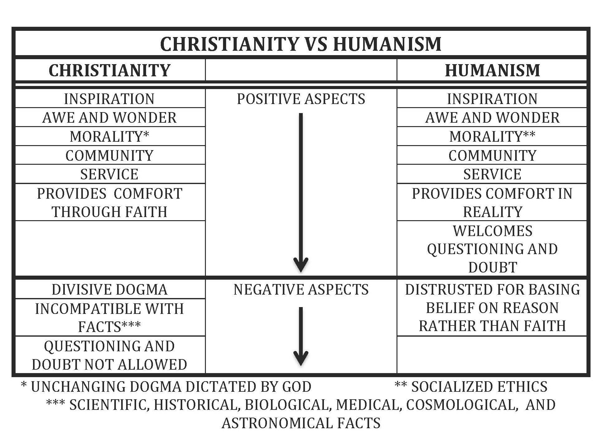 Christianity Vs Humanism