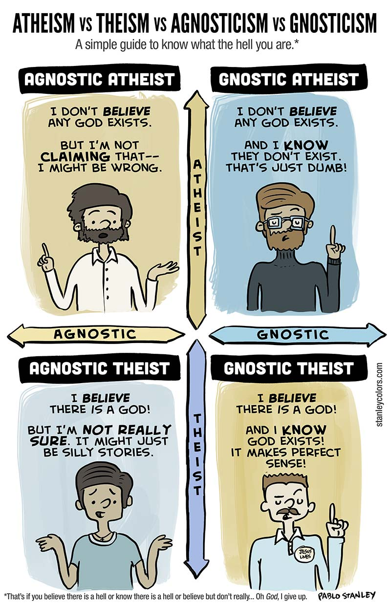 Agnostic Atheist = I don't believe any God exists, but I'm not claiming that I might be wrong. Gnostic Atheist = I don't believe any God exists, and I know they don't exist. Agnostic Theist = I believe there is a God, but I'm not really sure. Gnostic Theist = I believe there is a God, and I know God exists.