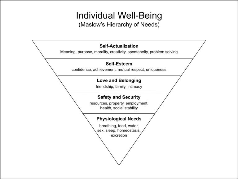 Replacing Maslow With An Evolutionary Hierarchy Of Needs
