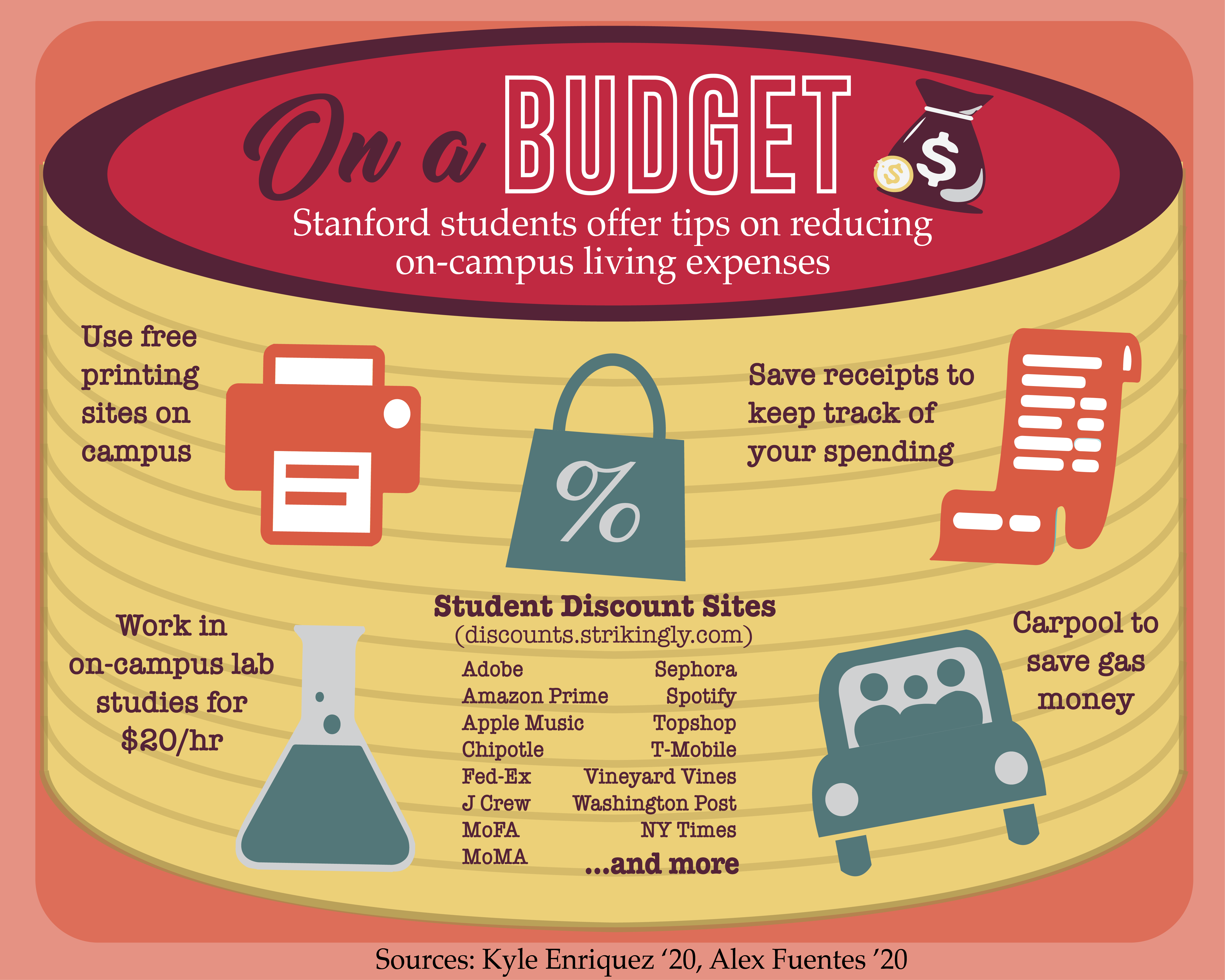Tips For Managing A Student Budget