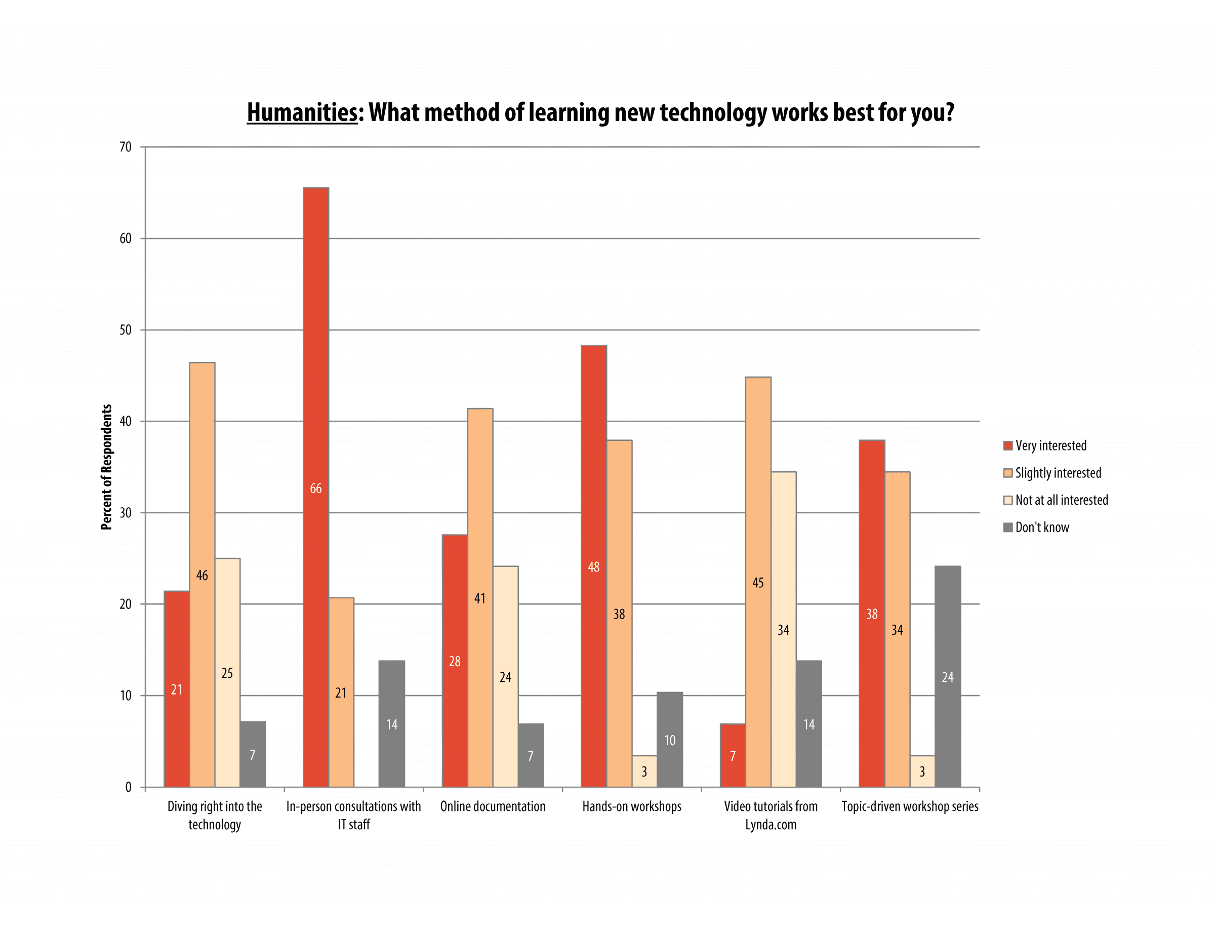 itech_survey_2016_humanities_page_02