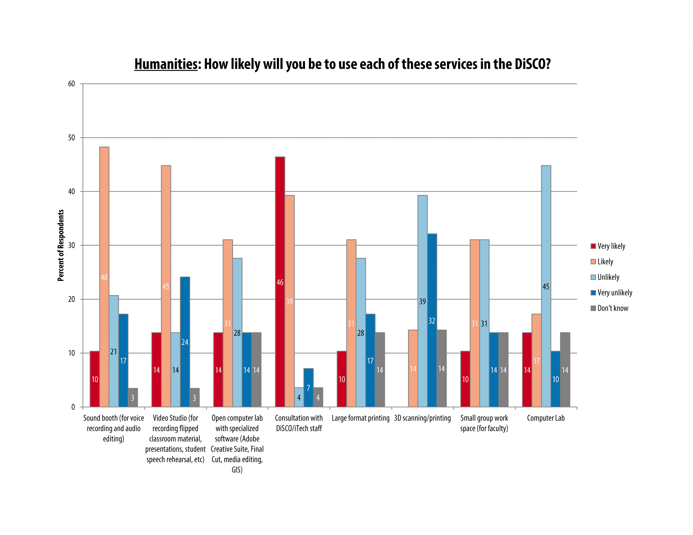 itech_survey_2016_humanities_page_04a