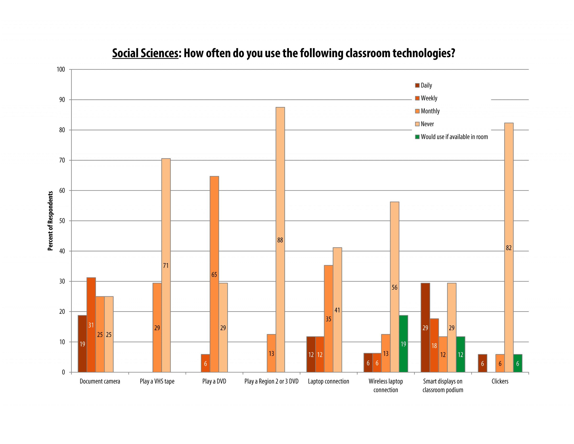 itech_survey_2016_socsci_page_06