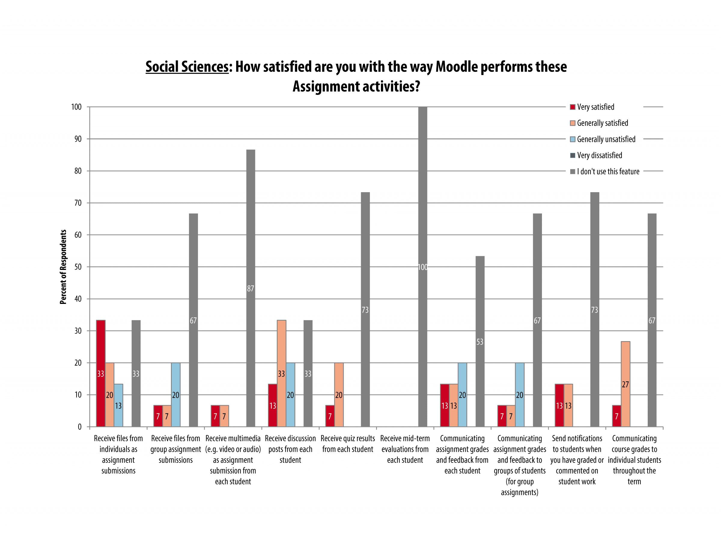 itech_survey_2016_socsci_page_11