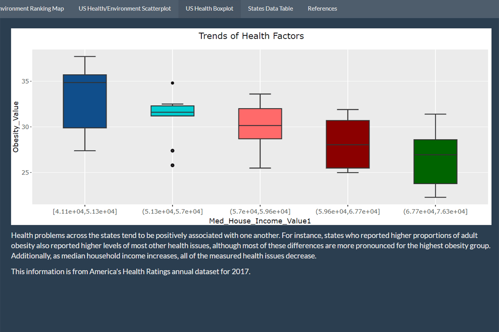 Screenshot of a data website project showing a graph with different colored bars.