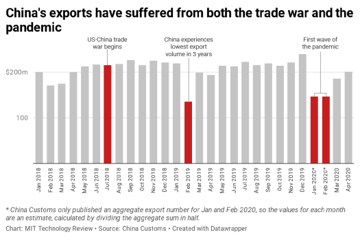 A chart of China's exports from Jan 2019 to April 2020
