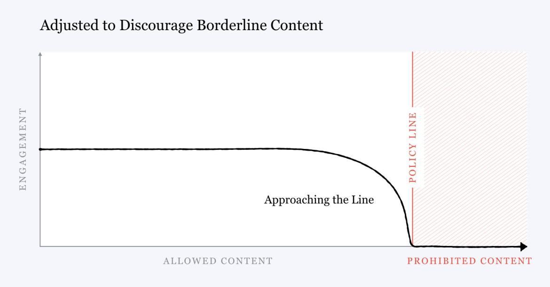 A chart titled