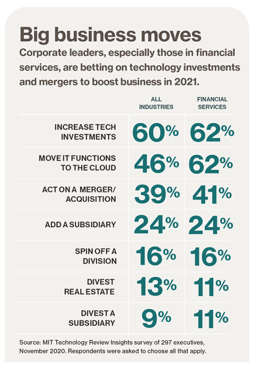 New business models, big opportunity: Financial services 2