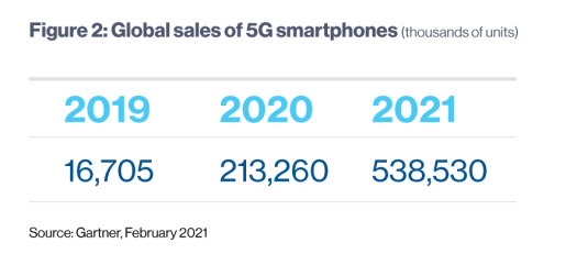 How to accelerate the world into the 5G era 2