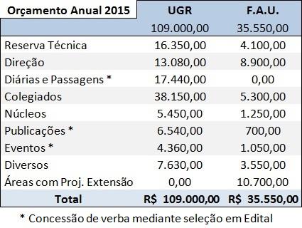 Orçamento 2015