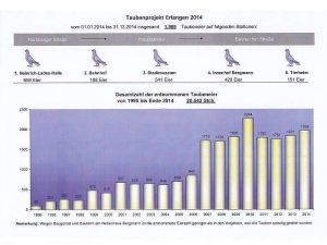 Taubenstatistik der Stadt Erlangen, © Anke Dornbach
