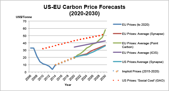 While traded carbon prices are expected to remain weak until 2020, they're expected to rise rapidly to $30-50 by 2030 and climb further after that. Sources: World Bank, Synapse, Point Carbon, ICIS, US GAO