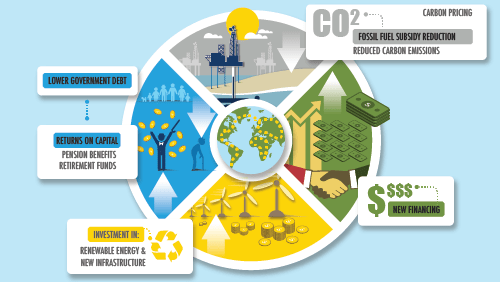 ecosecurities international carbon finance The prototype carbon fund  international trade in the new commodity of carbon  offsets has already begun to develop  source: calculations by ecosecurities  based on emissions levels and business as usual projections for 2010 included.