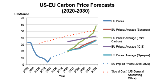 While traded carbon prices are expected to remain weak until around 2020, they're expected to rise to $30-50 by 2030 and climb further after that. Sources: World Bank, Carbon Tracker, Synapse, Point Carbon, ICIS, US General Accounting Office.