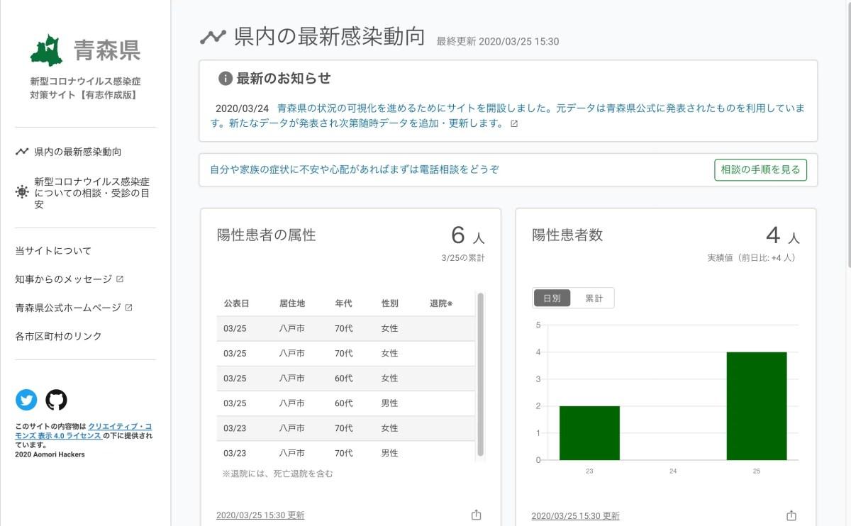 青森県新型コロナウイルス感染症対策サイト