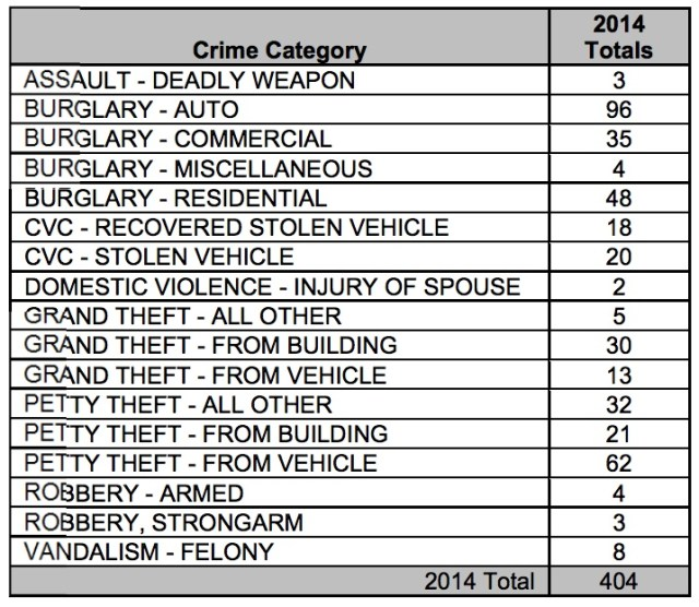 Crime statistics for the city of Lafayette in 2014.