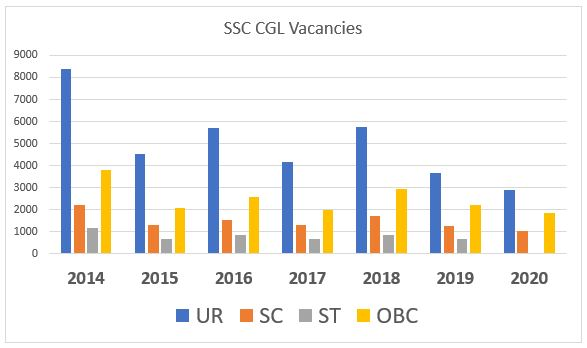 SSC CGL Notification 2020-2021 Out: Total 7035 Vacancies Declared at @ssc.nic.in