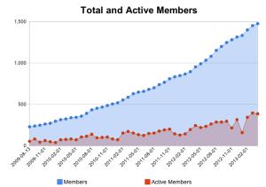 austin-wordpress-membership
