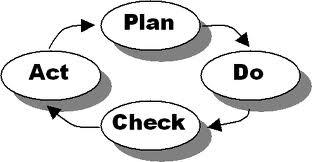 Plan.Do.Check.Act