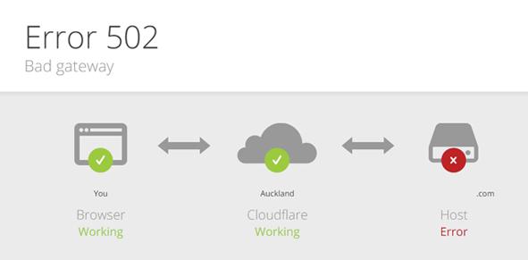 Error 502 Bad Gateway con CDN Cloudflare en WordPress