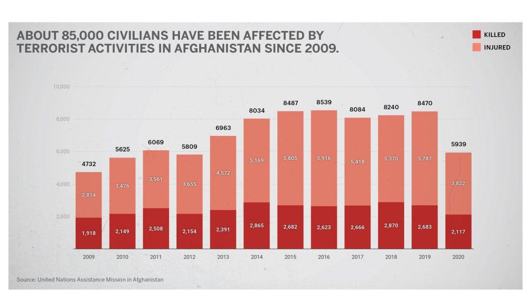 Civilian injuries
