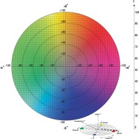 Propiedades Opticos de los Papeles Offset Estucados acorde a la Norma ISO 12647-2