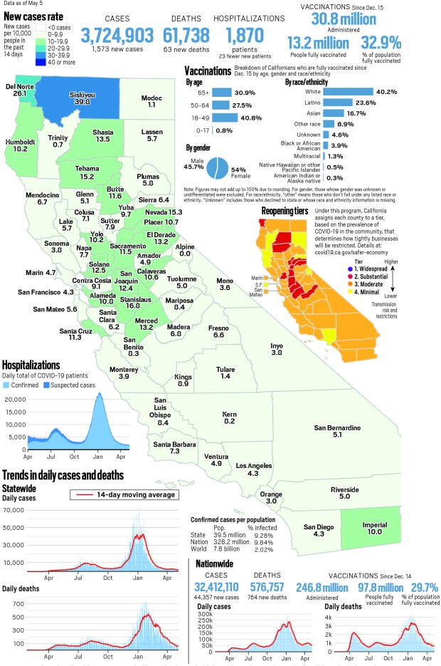 Coronavirus tracker: California reported 1,573 new cases and 63 new deaths as of May 5