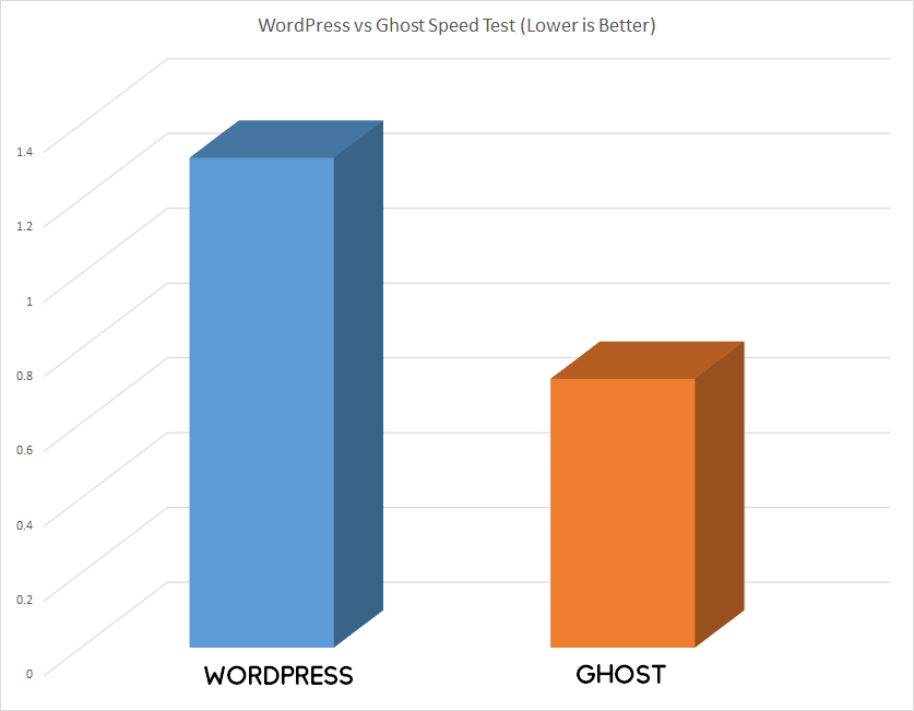 WordPress vs  Ghost - Which One is Better? [2019]