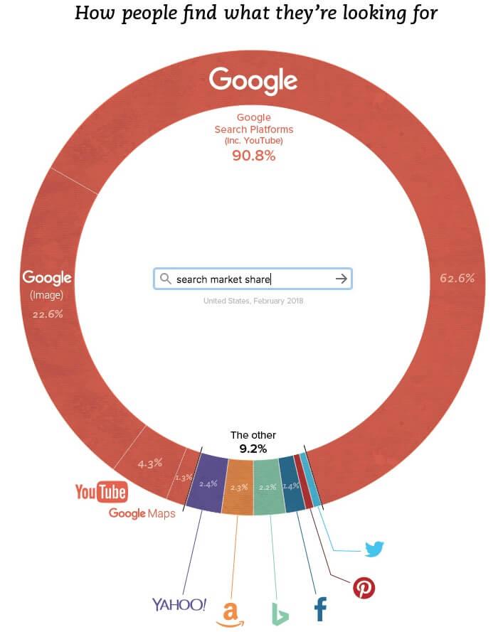 Best WordPress SEO Plugins Stats