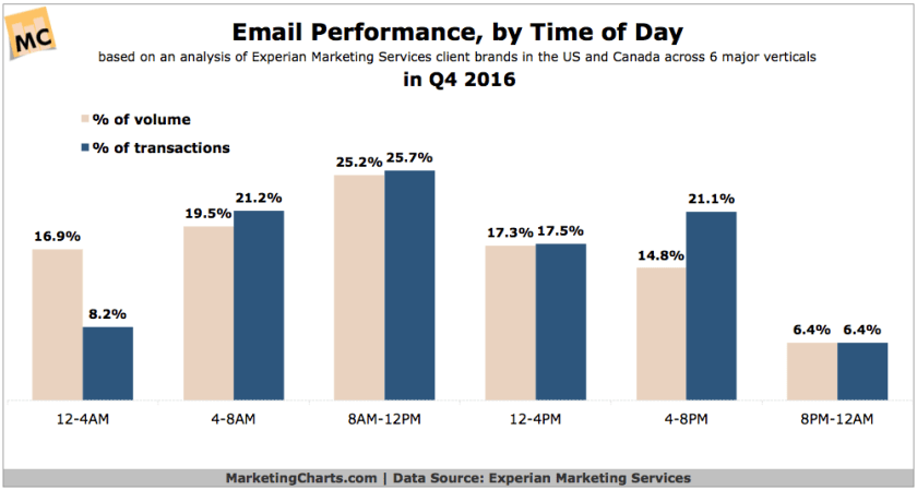The 7 Secrets I Wish Everyone Knew About Digital Marketing Trends [Stats and Proof] 2