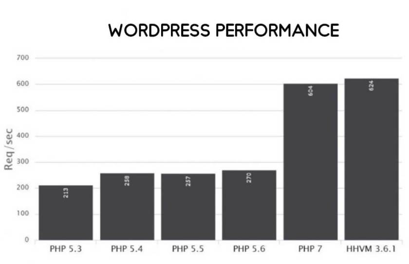 PHP 7 WordPress Speed Comparision.bak