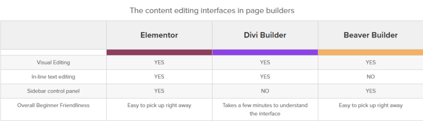 Content Editing Interfaces in Different Page Builders