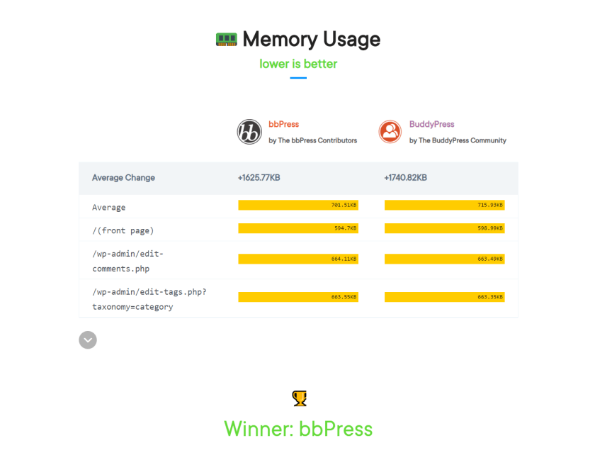 memory usage of bbPress vs BuddyPress