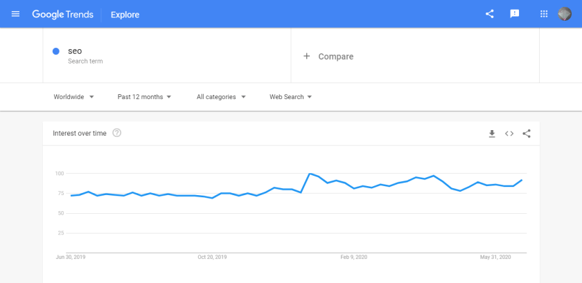 Find your topic future trend using Google trend